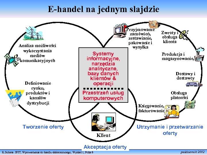 E-handel na jednym slajdzie Analiza możliwości wykorzystania mediów komunikacyjnych Definiowanie rynku, produktów i kanałów