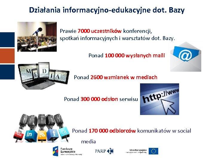 Działania informacyjno-edukacyjne dot. Bazy Prawie 7000 uczestników konferencji, spotkań informacyjnych i warsztatów dot. Bazy.