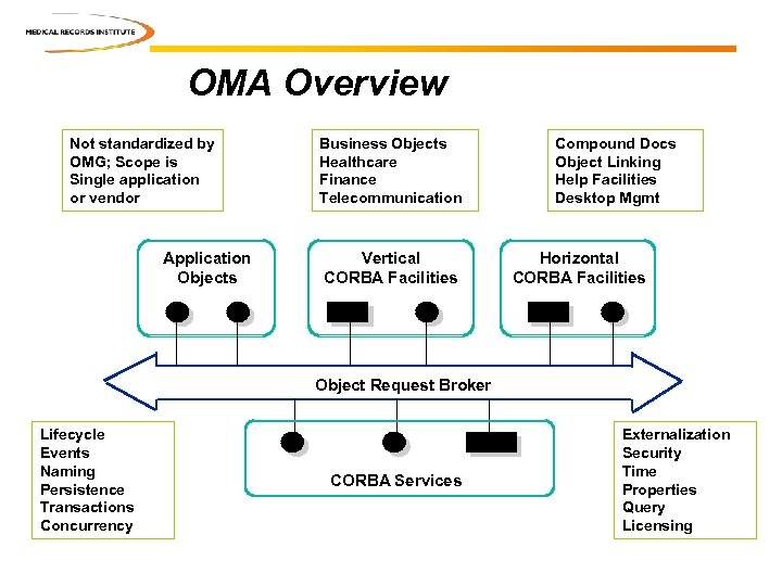 OMA Overview Not standardized by OMG; Scope is Single application or vendor Application Objects