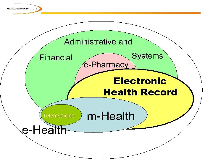 Administrative and Financial e-Pharmacy Systems Electronic Health Record Telemedicine e-Health m-Health