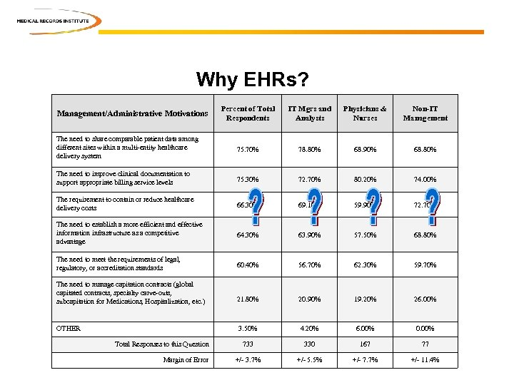 Why EHRs? Percent of Total Respondents IT Mgrs and Analysts Physicians & Nurses Non-IT
