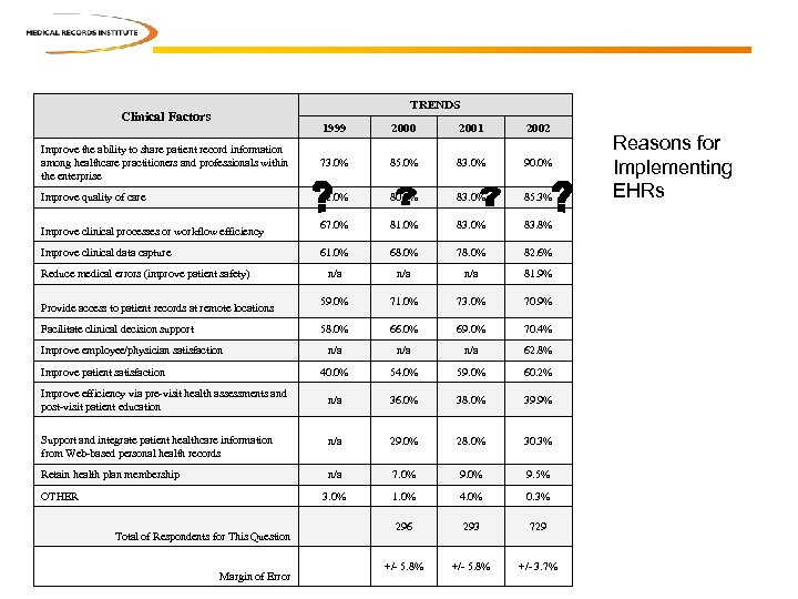 TRENDS Clinical Factors 1999 2000 2001 2002 Improve the ability to share patient record
