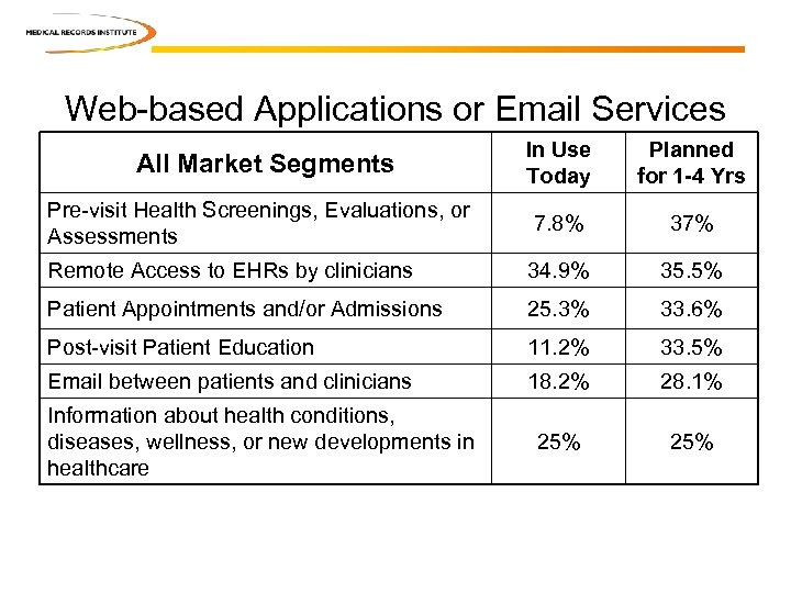 Web-based Applications or Email Services In Use Today Planned for 1 -4 Yrs Pre-visit
