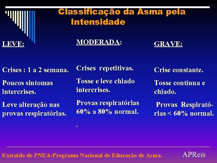Classificação da Asma pela Intensidade LEVE: MODERADA: GRAVE: Crises : 1 a 2 semana.