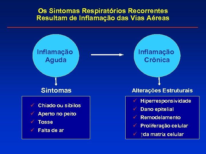 Os Sintomas Respiratórios Recorrentes Resultam de Inflamação das Vias Aéreas Inflamação Aguda Sintomas ü