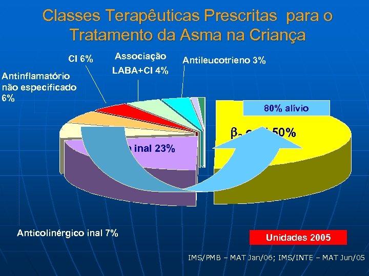 Classes Terapêuticas Prescritas para o Tratamento da Asma na Criança CI 6% Antinflamatório não