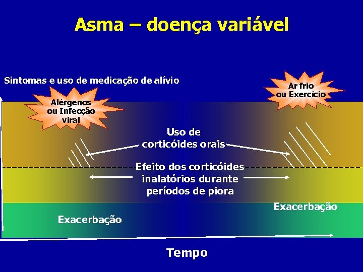 Asma – doença variável Sintomas e uso de medicação de alívio Alérgenos ou Infecção