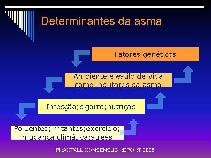 Determinantes da asma Fatores genéticos Ambiente e estilo de vida como indutores da asma