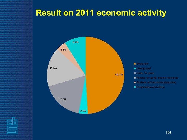 Result on 2011 economic activity 8. 9% 4. 1% Employed 16. 6% Unemployed 49.