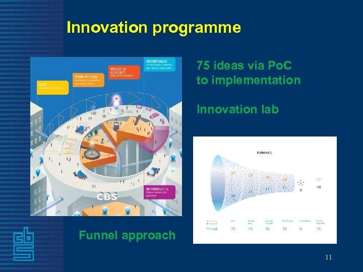 Innovation programme 75 ideas via Po. C to implementation Innovation lab Funnel approach 11