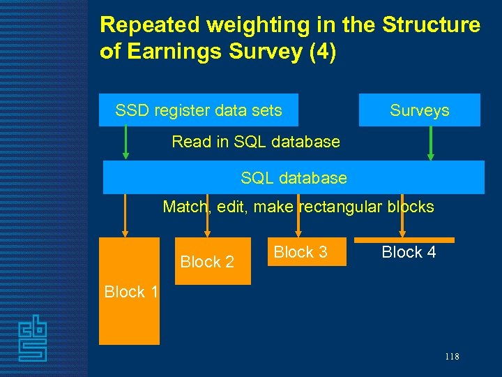 Repeated weighting in the Structure of Earnings Survey (4) SSD register data sets Surveys