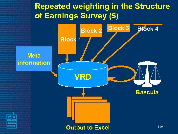 Repeated weighting in the Structure of Earnings Survey (5) Block 2 Block 1 Block
