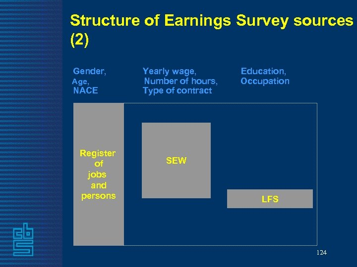 Structure of Earnings Survey sources (2) Gender, Yearly wage, Education, Age, Number of hours,