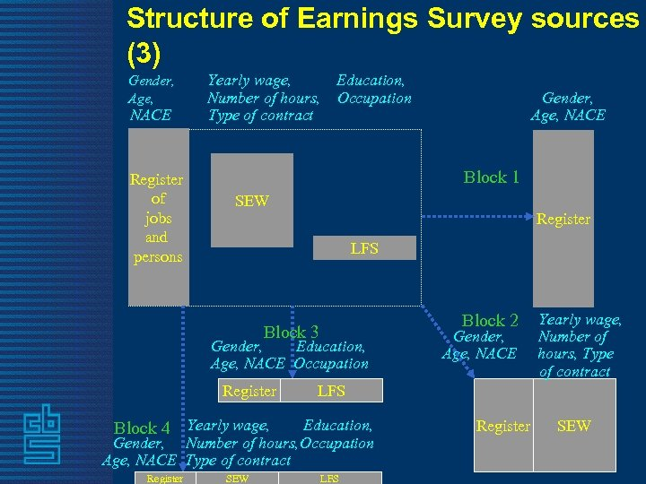 Structure of Earnings Survey sources (3) Gender, Age, NACE Register of jobs and persons