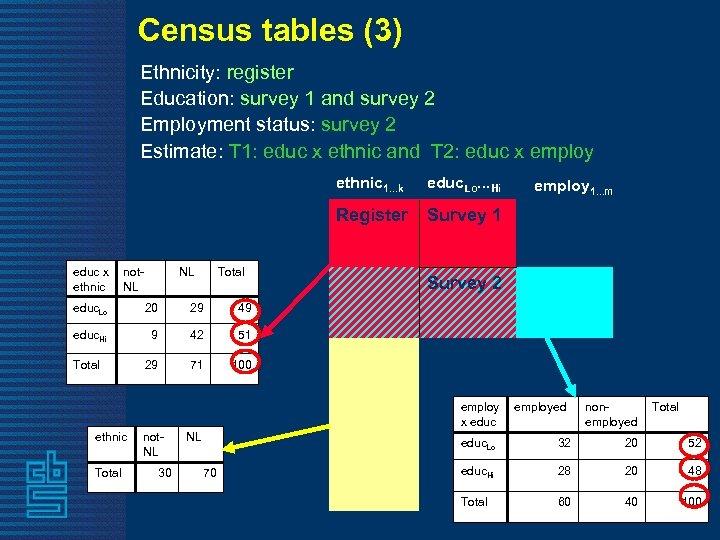 Census tables (3) Ethnicity: register Education: survey 1 and survey 2 Employment status: survey