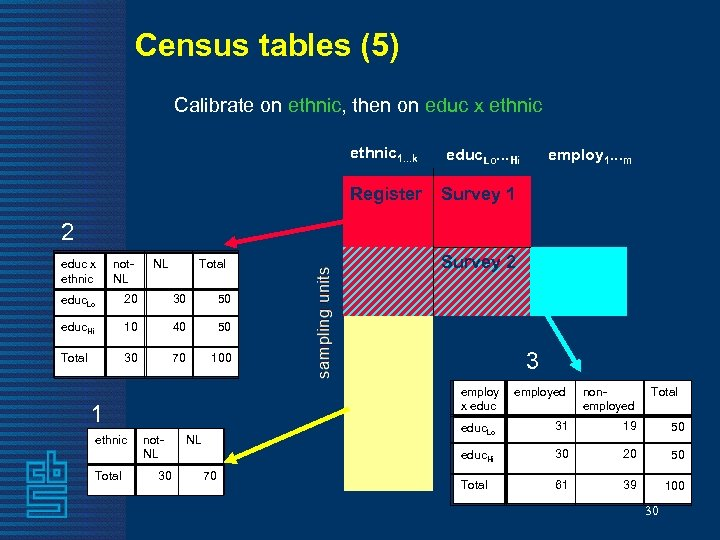 Census tables (5) Calibrate on ethnic, then on educ x ethnic 1. . .