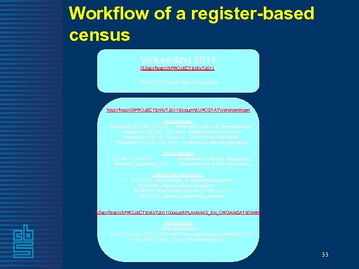 Workflow of a register-based census Volkstelling 2011 (\Ssb 1 fssb 10PROJECTENVT 2011) Overzicht projectdocumentatie