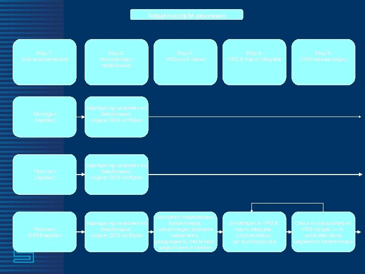 Totaal overzicht processen Stap 1: SSB-analysebestand Stap 2: Hercoderingen detailniveaus Woningen (register) Personen (EBB&register)