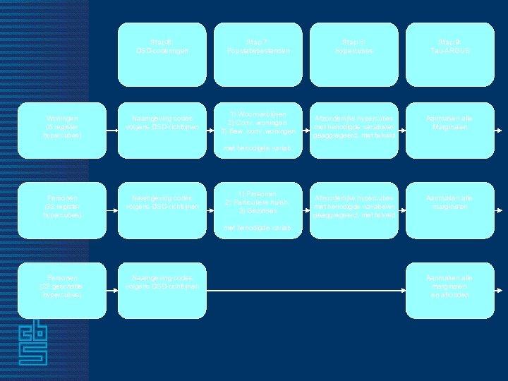 Stap 6: DSD-coderingen Woningen (5 register hypercubes) Stap 7: Populatiebestanden Naamgeving codes volgens DSD-richtlijnen