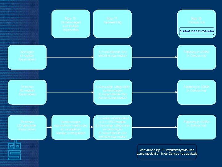 Stap 10: Samenvoegen sub-stukjes hypercubes Stap 11: Nabewerking Stap 12: Census hub In totaal