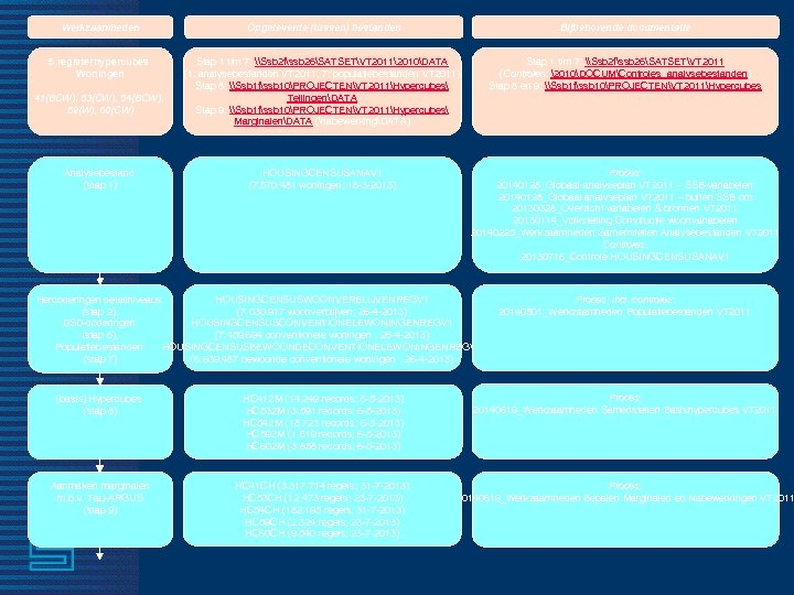 Werkzaamheden Opgeleverde (tussen) bestanden Bijbehorende documentatie 5 registerhypercubes Woningen Stap 1 t/m 7: \Ssb