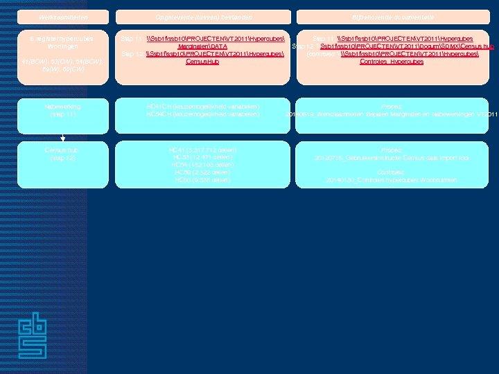 Werkzaamheden Opgeleverde (tussen) bestanden Bijbehorende documentatie 5 registerhypercubes Woningen Stap 11: \Ssb 1 fssb