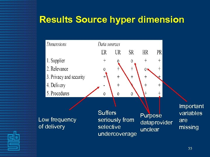 Results Source hyper dimension Low frequency of delivery Suffers Purpose seriously from dataprovider selective