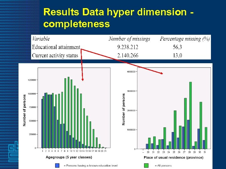Results Data hyper dimension - completeness 57