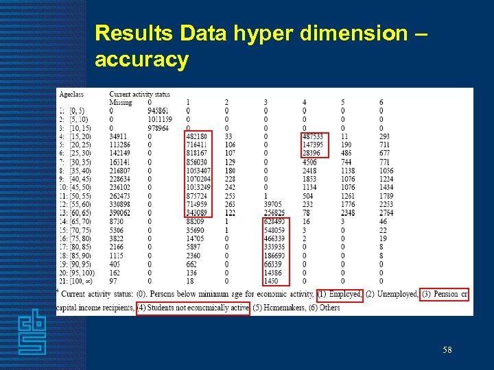 Results Data hyper dimension – accuracy 58