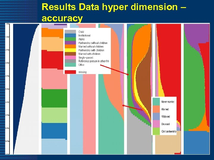 Results Data hyper dimension – accuracy 59