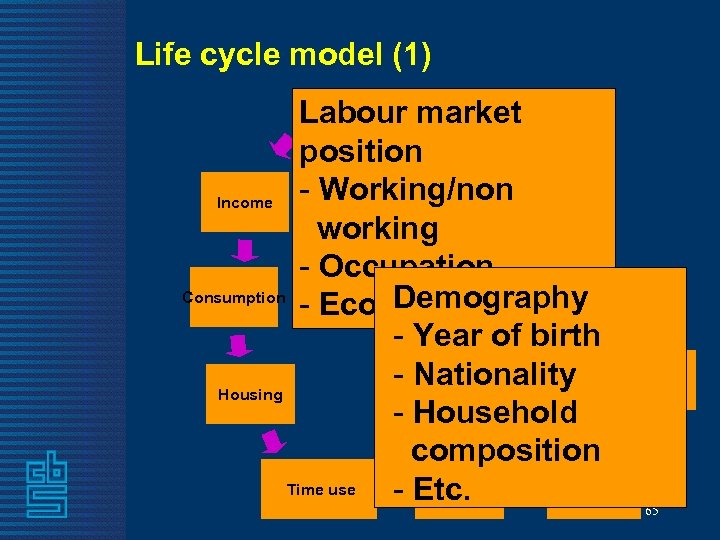 Life cycle model (1) Labour market position Education - Working/non Income working - Occupation