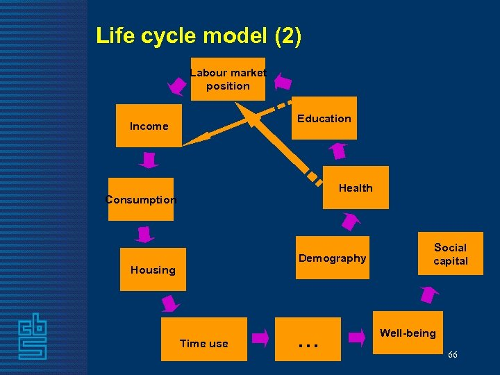 Life cycle model (2) Labour market position Education Income Health Consumption Demography Housing Time