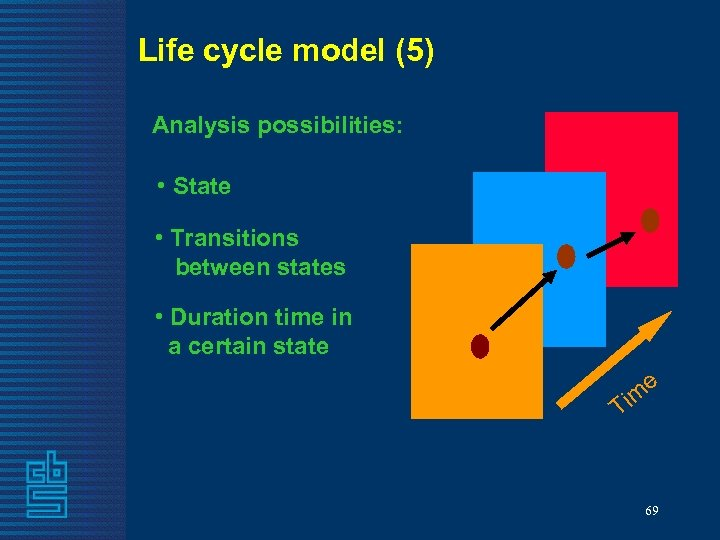 Life cycle model (5) Analysis possibilities: • State • Transitions between states • Duration