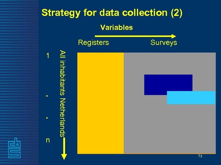 Strategy for data collection (2) Variables Registers . . n All inhabitants Netherlands 1