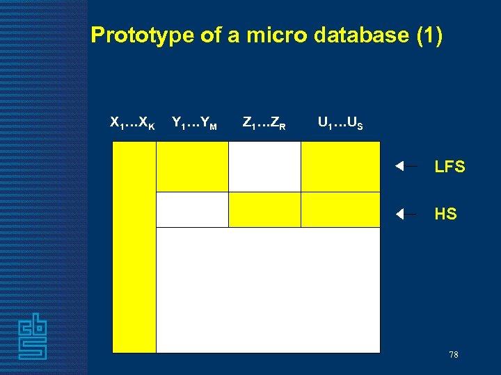Prototype of a micro database (1) X 1…XK Y 1…YM Z 1…ZR U 1…US