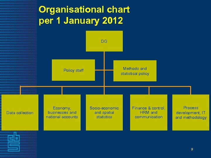 Organisational chart per 1 January 2012 DG Methods and statistical policy Policy staff Data