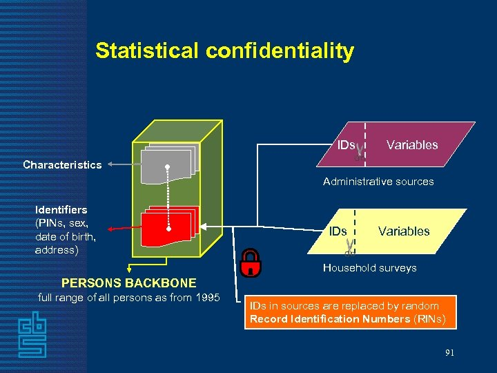 Statistical confidentiality IDs Variables Characteristics Administrative sources Identifiers (PINs, sex, date of birth, address)
