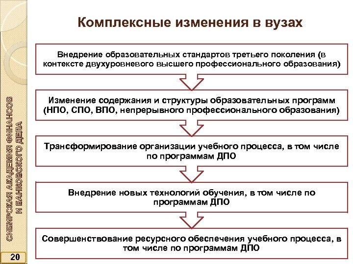 Комплексные изменения в вузах СИБИРСКАЯ АКАДЕМИЯ ФИНАНСОВ И БАНКОВСКОГО ДЕЛА Внедрение образовательных стандартов третьего