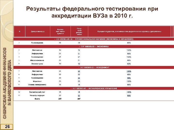 СИБИРСКАЯ АКАДЕМИЯ ФИНАНСОВ И БАНКОВСКОГО ДЕЛА Результаты федерального тестирования при аккредитации ВУЗа в 2010