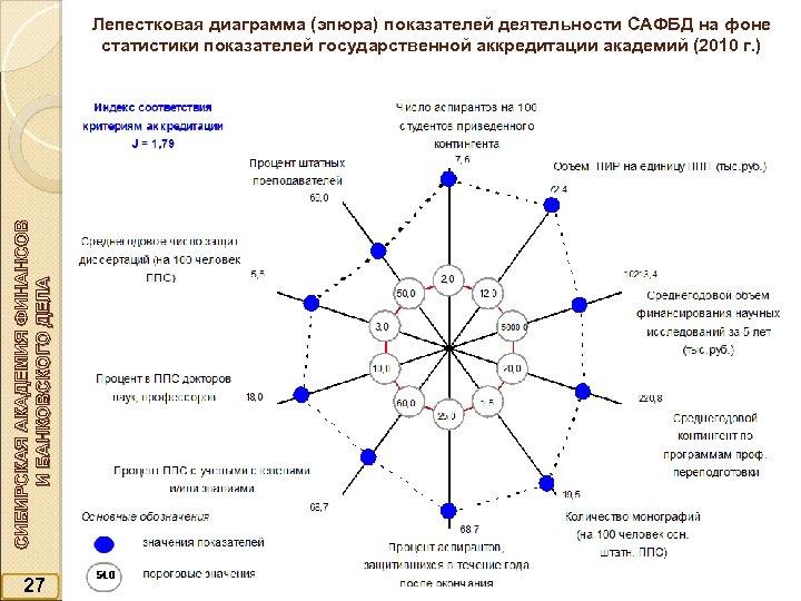 СИБИРСКАЯ АКАДЕМИЯ ФИНАНСОВ И БАНКОВСКОГО ДЕЛА Лепестковая диаграмма (эпюра) показателей деятельности САФБД на фоне