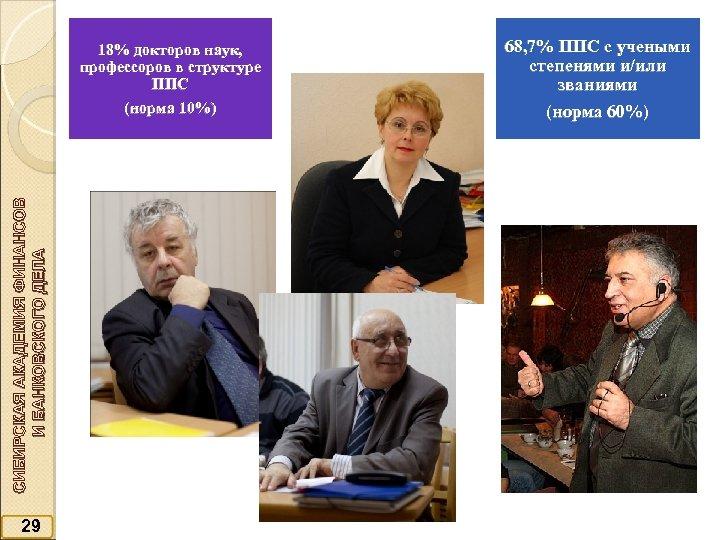 СИБИРСКАЯ АКАДЕМИЯ ФИНАНСОВ И БАНКОВСКОГО ДЕЛА 18% докторов наук, профессоров в структуре ППС (норма