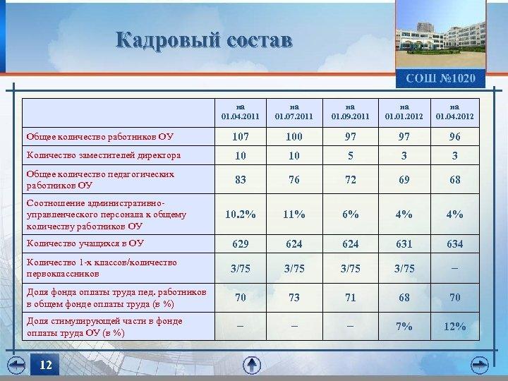 Кадровый состав на 01. 04. 2011 на 01. 07. 2011 на 01. 09. 2011