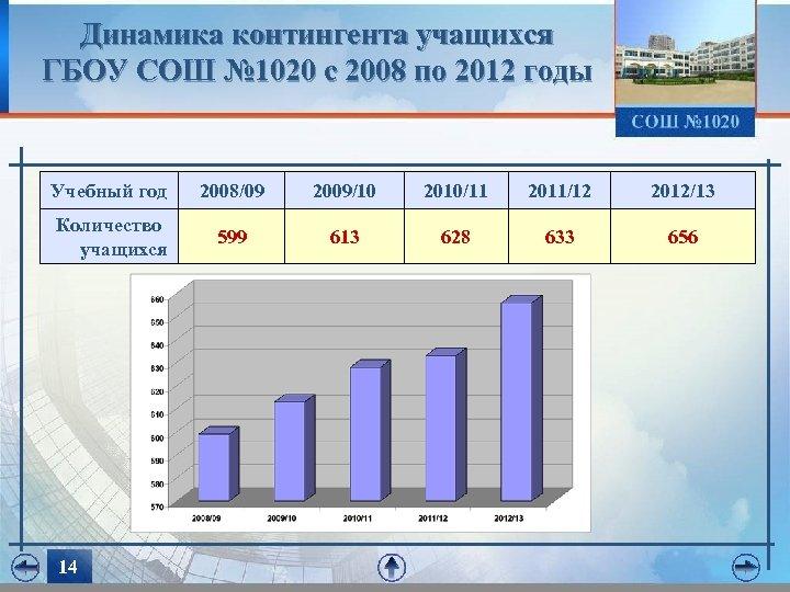 Динамика контингента учащихся ГБОУ СОШ № 1020 с 2008 по 2012 годы Учебный год