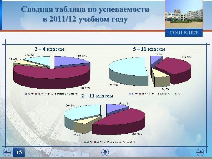 Сводная таблица по успеваемости в 2011/12 учебном году 2 – 4 классы 5 –