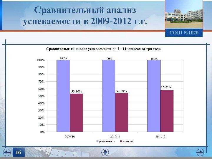 Сравнительный анализ успеваемости в 2009 -2012 г. г. 16