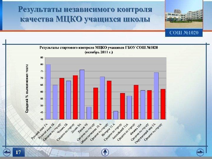 Результаты независимого контроля качества МЦКО учащихся школы 17