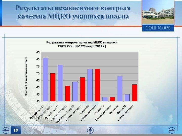 Результаты независимого контроля качества МЦКО учащихся школы 18