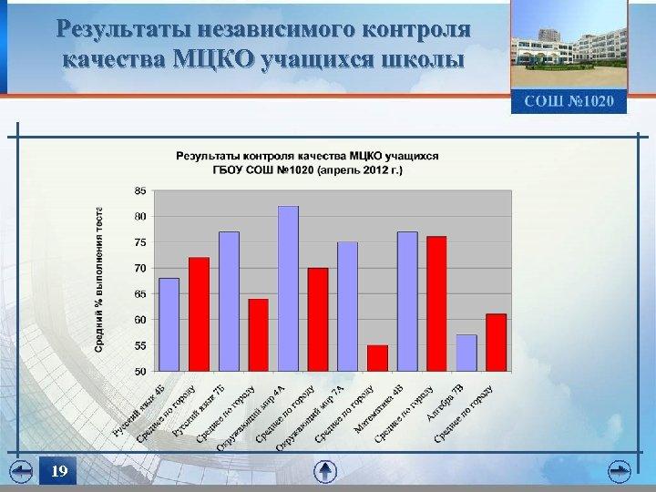 Результаты независимого контроля качества МЦКО учащихся школы 19