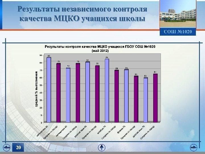 Результаты независимого контроля качества МЦКО учащихся школы 20