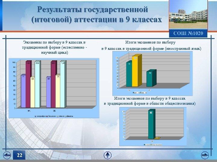 Результаты государственной (итоговой) аттестации в 9 классах Экзамены по выбору в 9 классах в